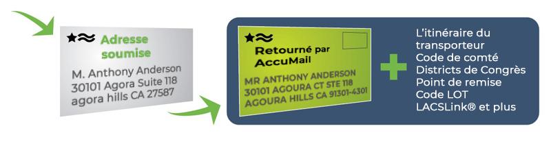 envelope-FR-mailing-and-address-verification