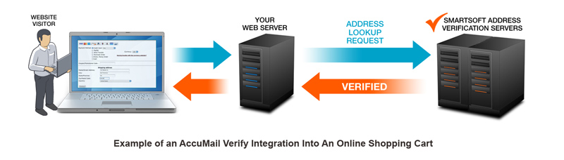 Address Validation Integration Into A Website