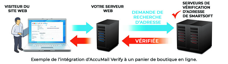 accumail-verify-example-FR-accumail-verify